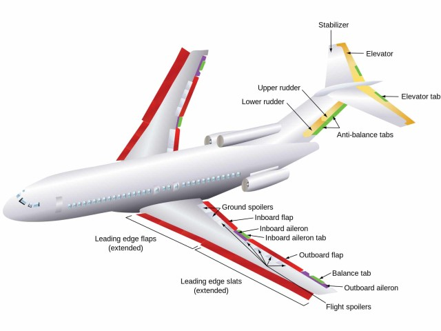 High-Lift Devices and Other Flight Controls
